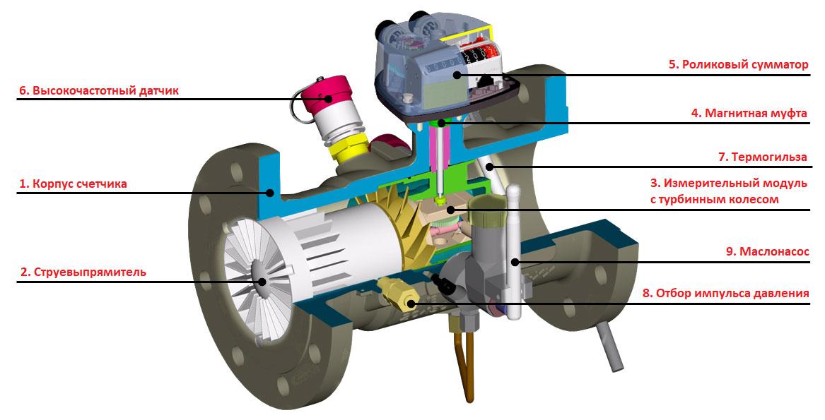 Конструкция турбинного счетчика газа ТЗ