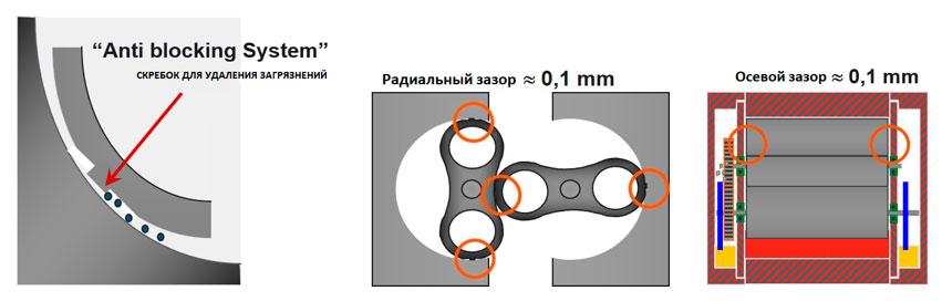 Конструкция роторов газового счетчика Delta